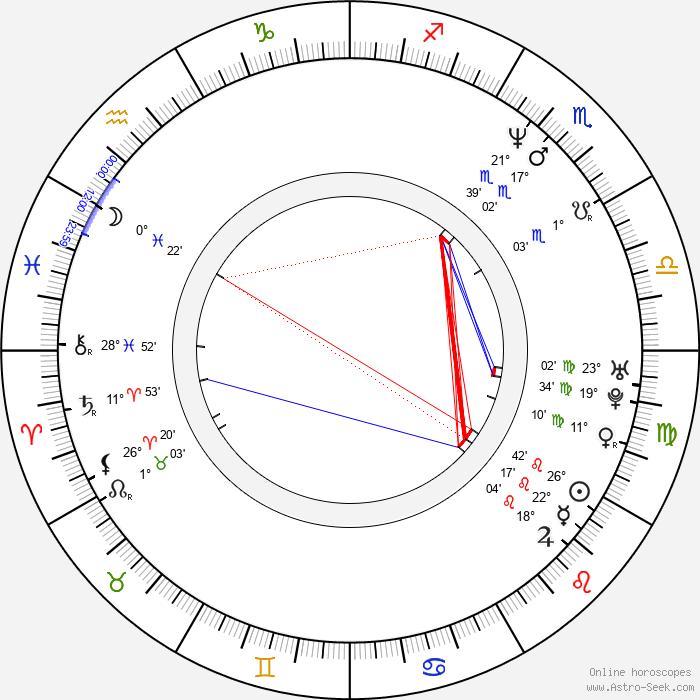 Etgar Keret - Birth horoscope chart