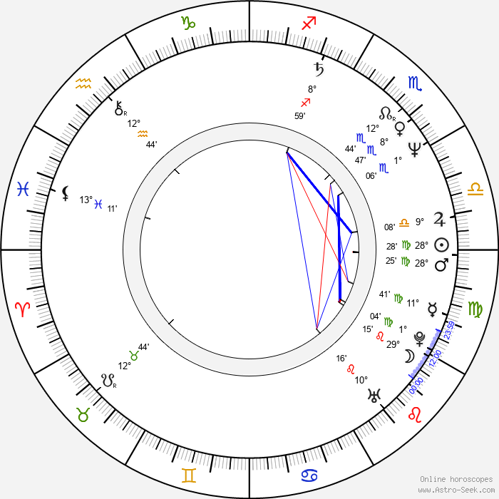 Ethan Coen - Birth horoscope chart