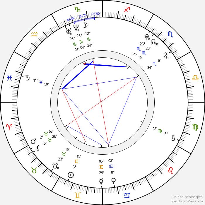 Ethan Dampf - Birth horoscope chart