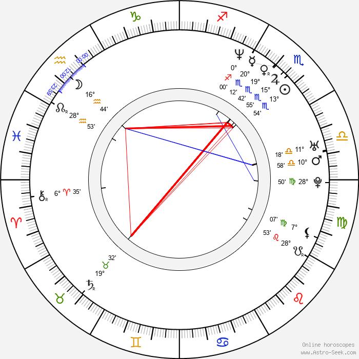 Ethan Hawke - Birth horoscope chart
