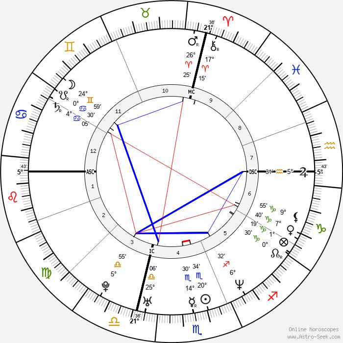 Ethan Zohn - Birth horoscope chart
