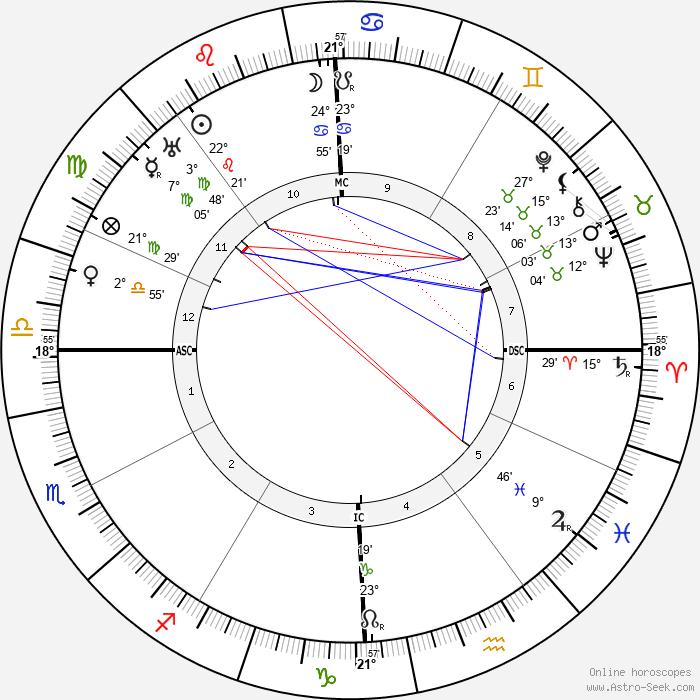 Ethel Barrymore - Birth horoscope chart