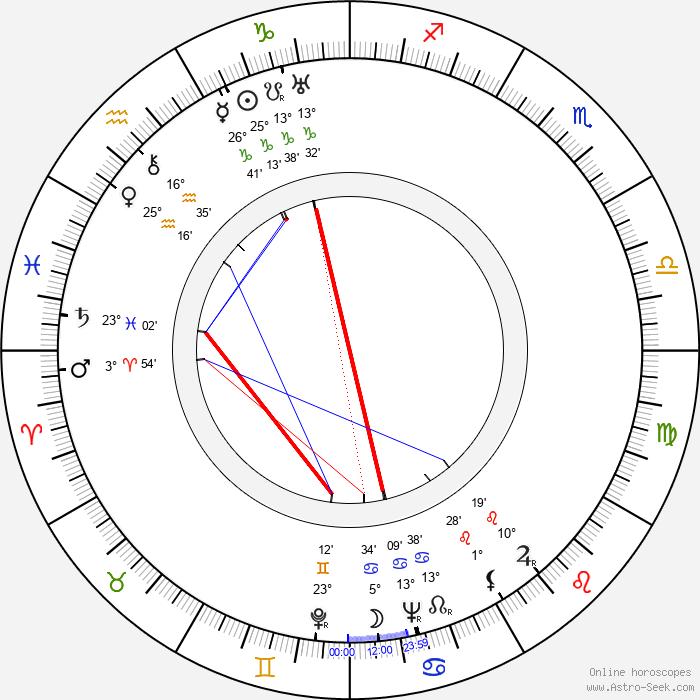 Ethel Merman - Birth horoscope chart