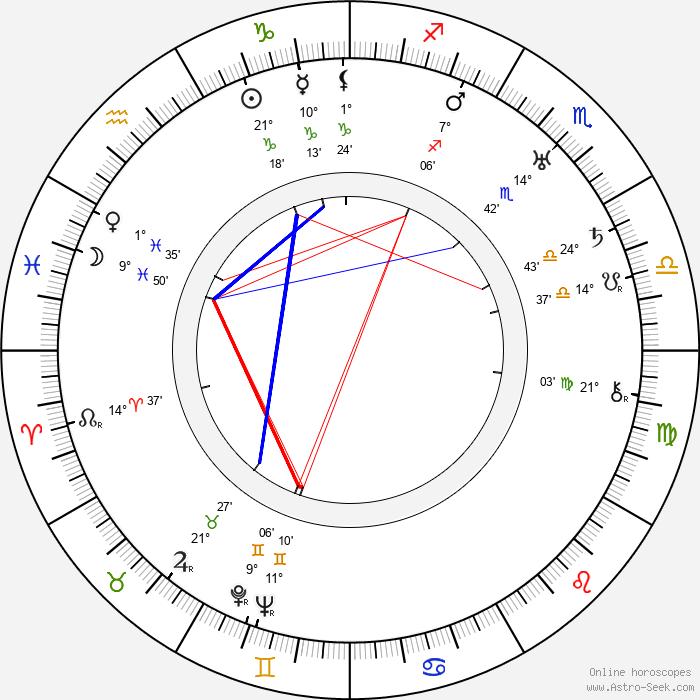 Ethel Teare - Birth horoscope chart