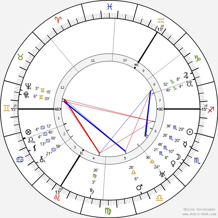 Etienne Drioton - Birth horoscope chart