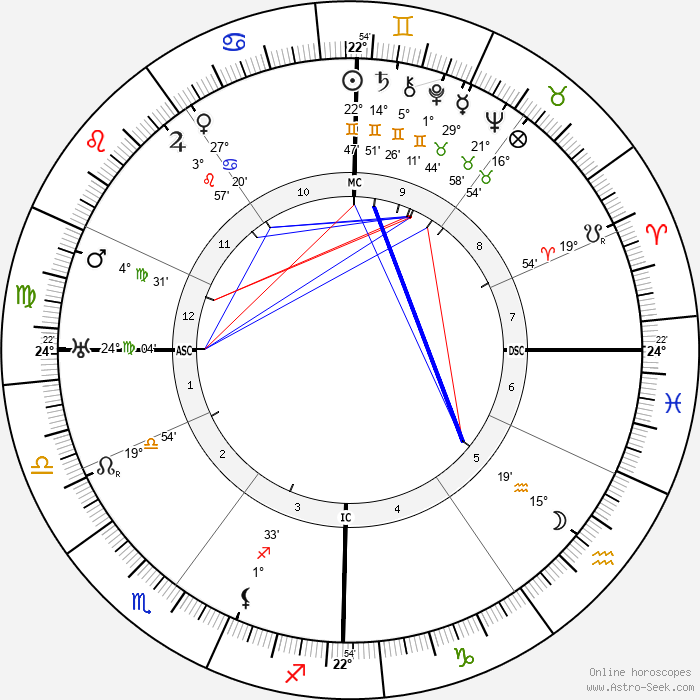 Etienne Gilson - Birth horoscope chart