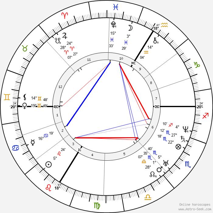 Etienne Vacherot - Birth horoscope chart