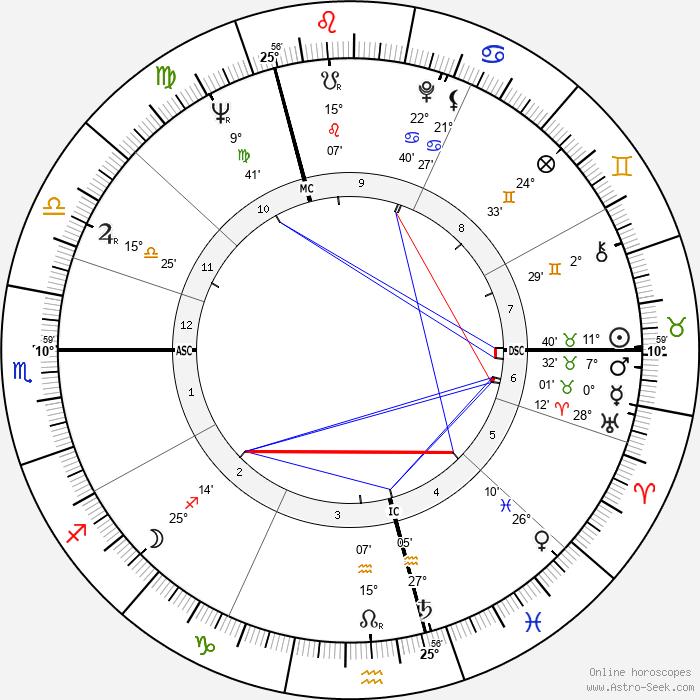Etienne Vermeersch - Birth horoscope chart