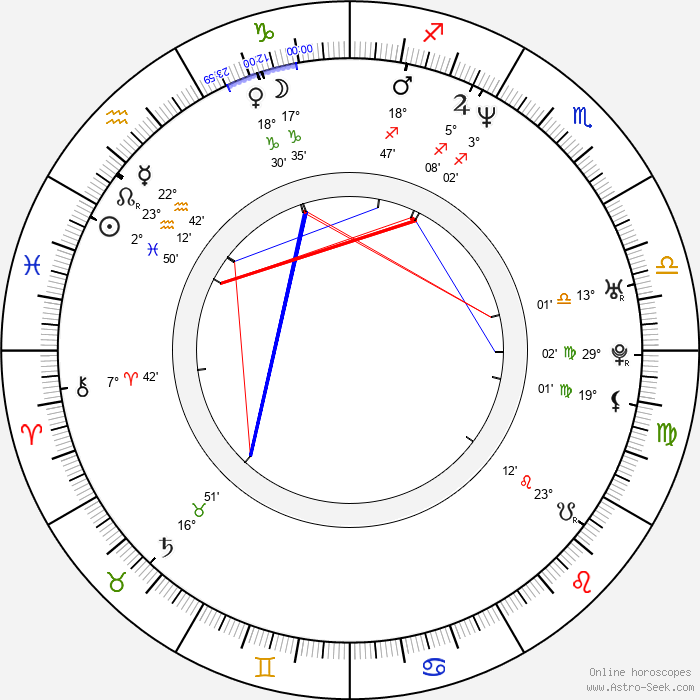 Etsuko Kozakura - Birth horoscope chart