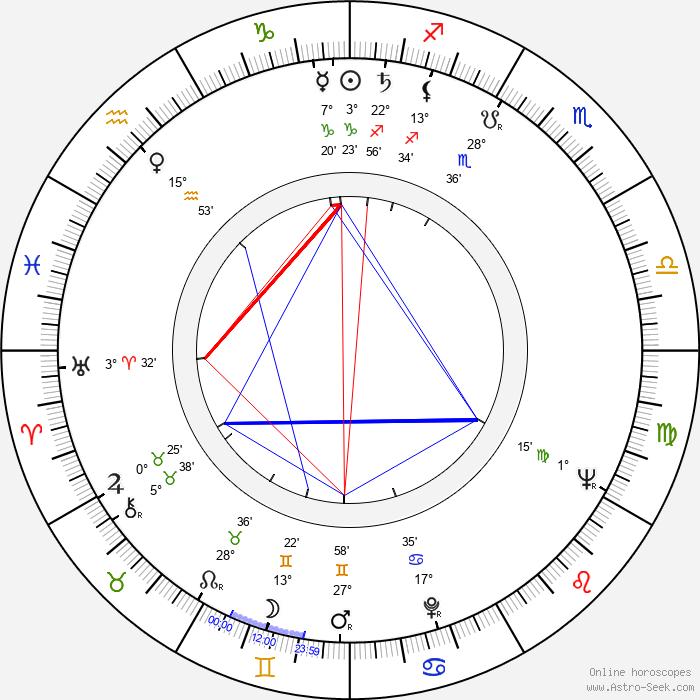 Etta-Liisa Kunnas - Birth horoscope chart