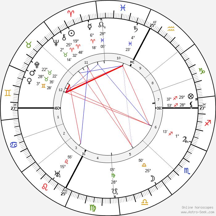 Ettore Bastico - Birth horoscope chart