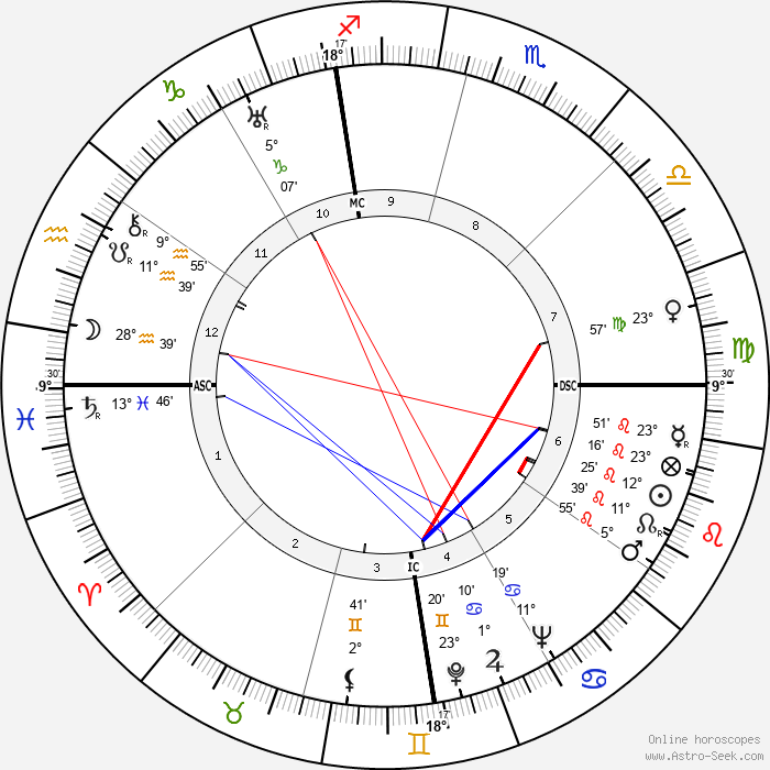 Ettore Majorana - Birth horoscope chart