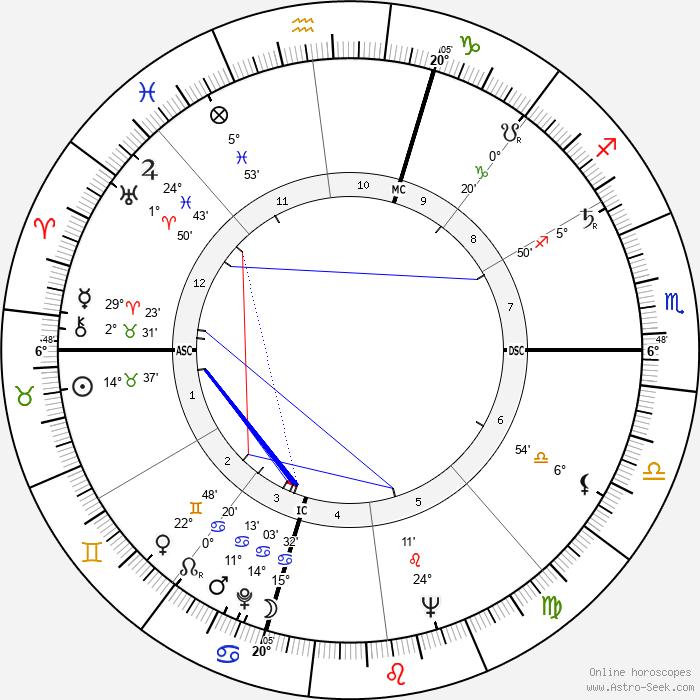 Ettore Manni - Birth horoscope chart
