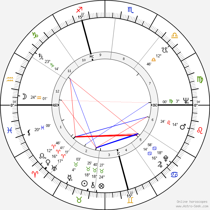 Ettore Scola - Birth horoscope chart
