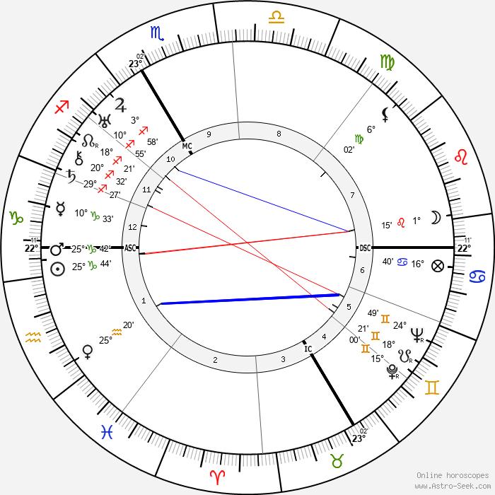 Eugen Bamann - Birth horoscope chart