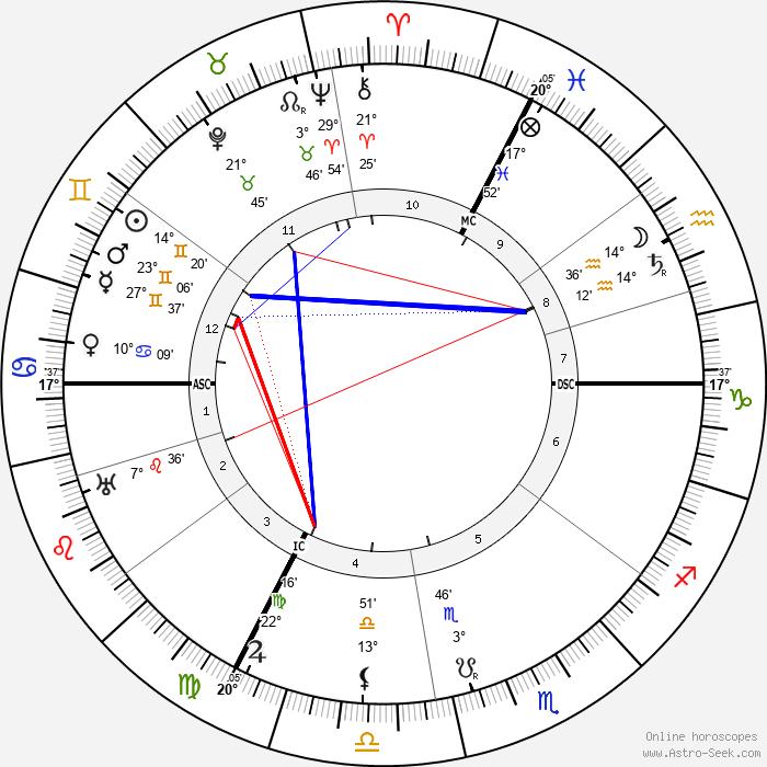 Eugen Fischer - Birth horoscope chart