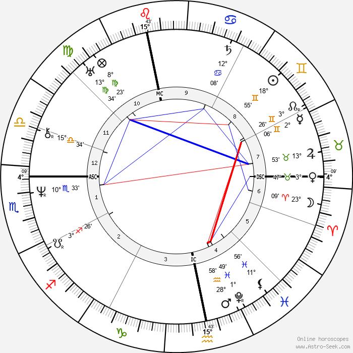 Eugen Verboeckhoven - Birth horoscope chart