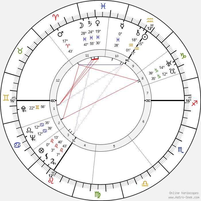 Eugen Weidmann - Birth horoscope chart