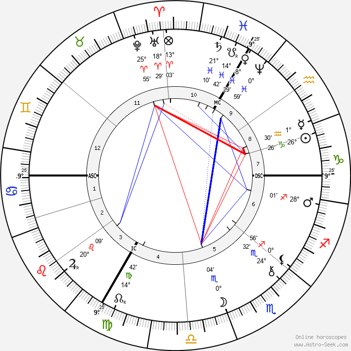 Eugene Carriere - Birth horoscope chart