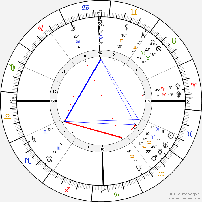 Eugène Delaplanche - Birth horoscope chart
