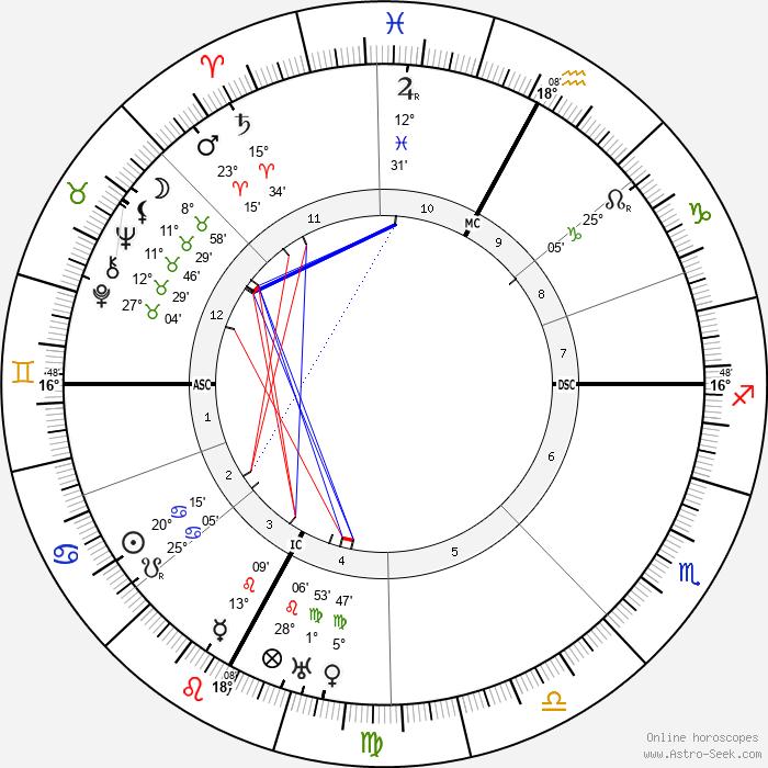 Eugene Freyssinet - Birth horoscope chart