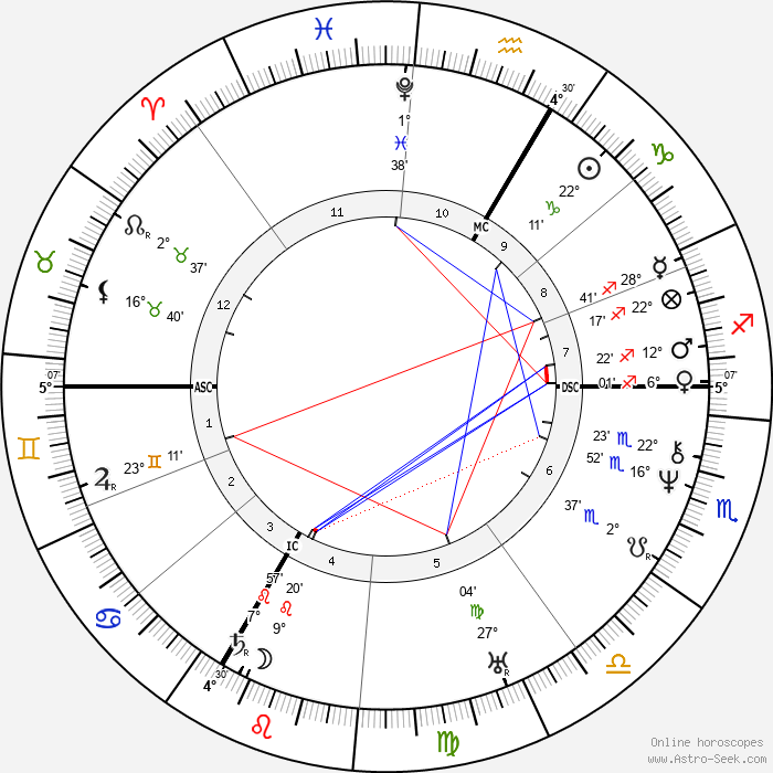 Eugene Louis Lami - Birth horoscope chart