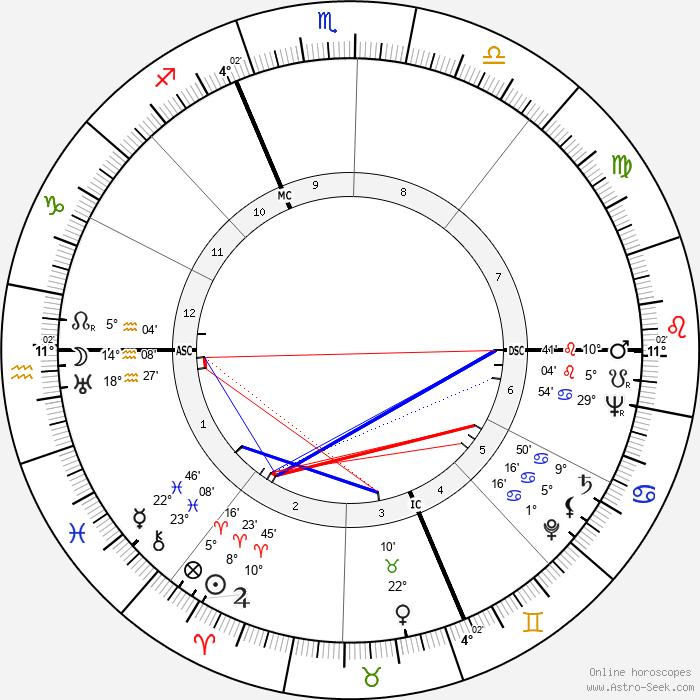 Eugene McCarthy - Birth horoscope chart