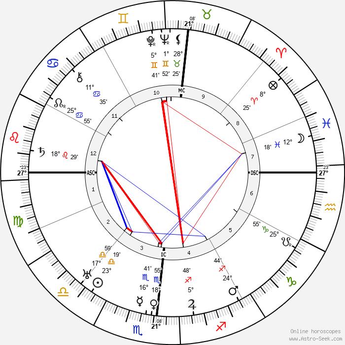 Eugene O'Neill - Birth horoscope chart