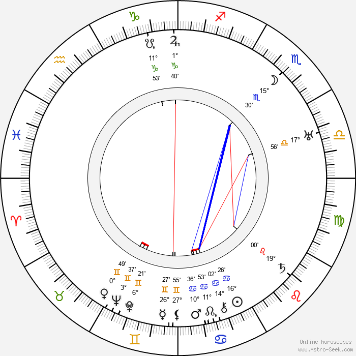 Eugene Pallette - Birth horoscope chart