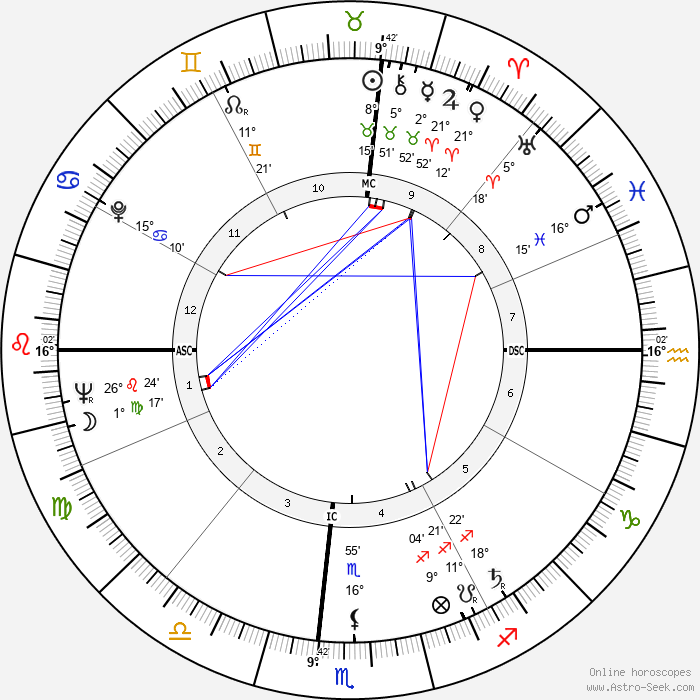 Eugene Shoemaker - Birth horoscope chart