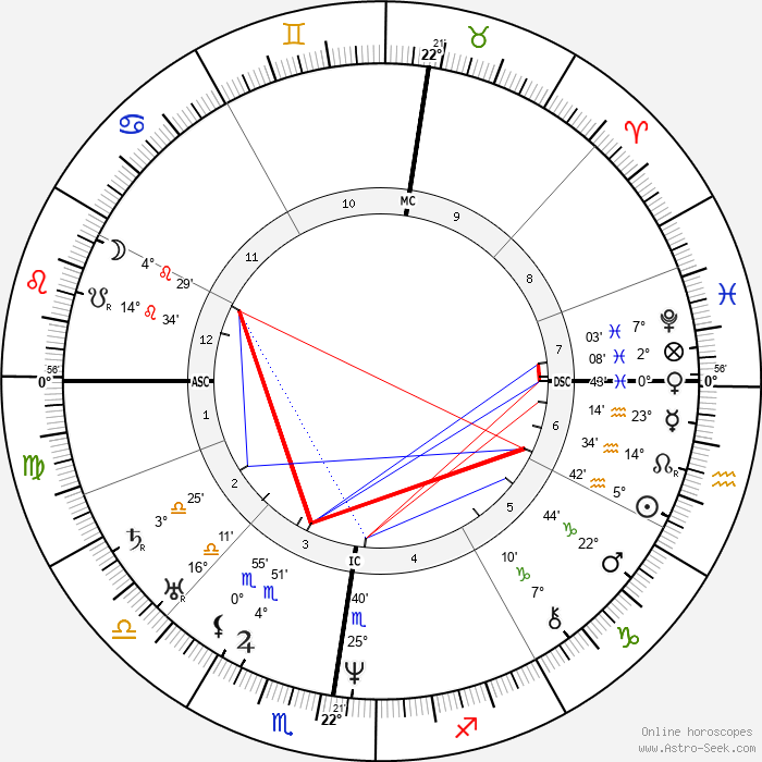 Eugène Sue - Birth horoscope chart
