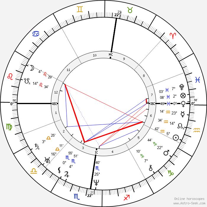Eugène Sue - Birth horoscope chart