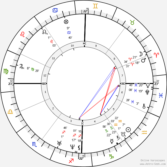 Eugène Viollet-le-Duc - Birth horoscope chart