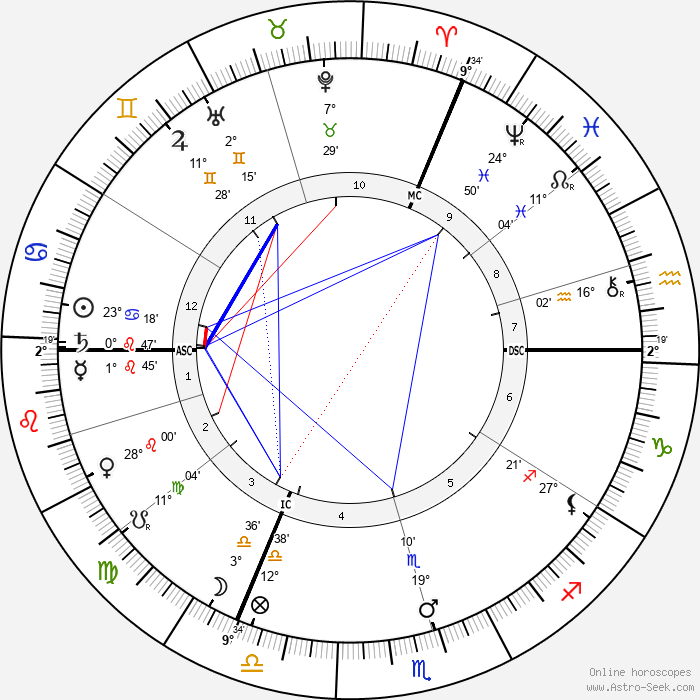 Eugene Ysaye - Birth horoscope chart