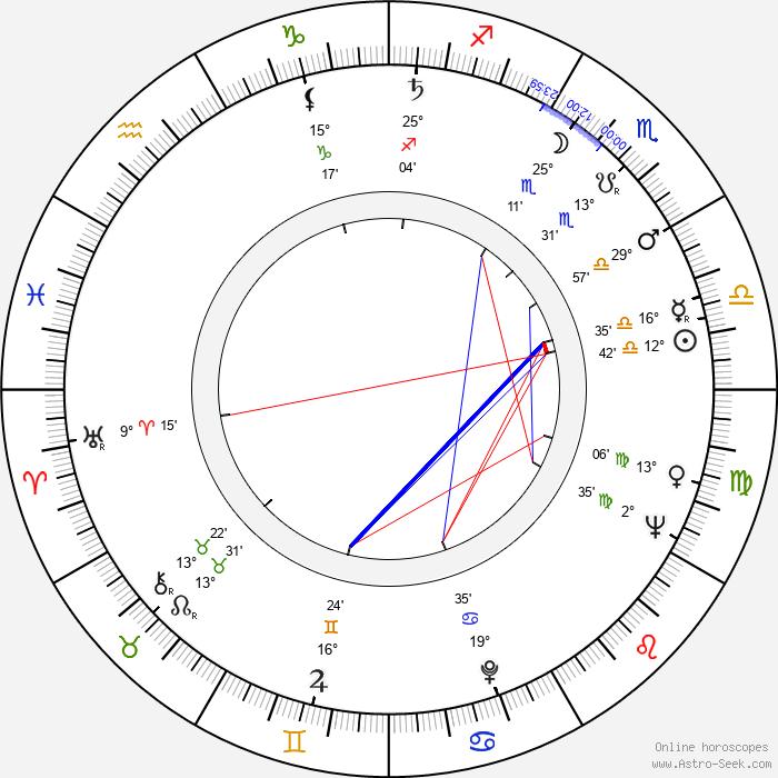 Eugenia Herman - Birth horoscope chart
