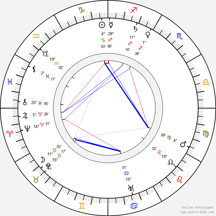 Eugenie Besserer - Birth horoscope chart