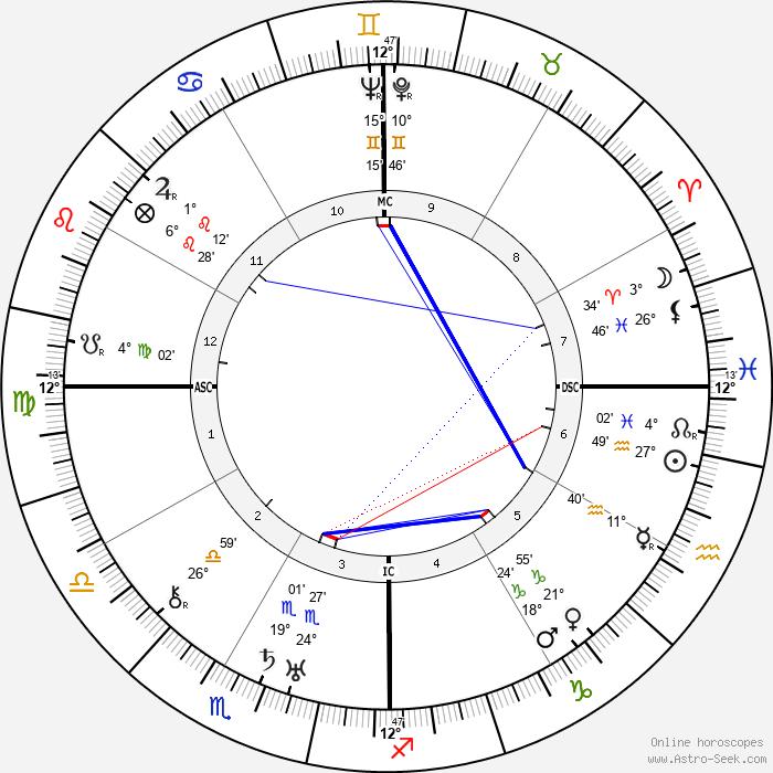 Eugénie Blanchard - Birth horoscope chart