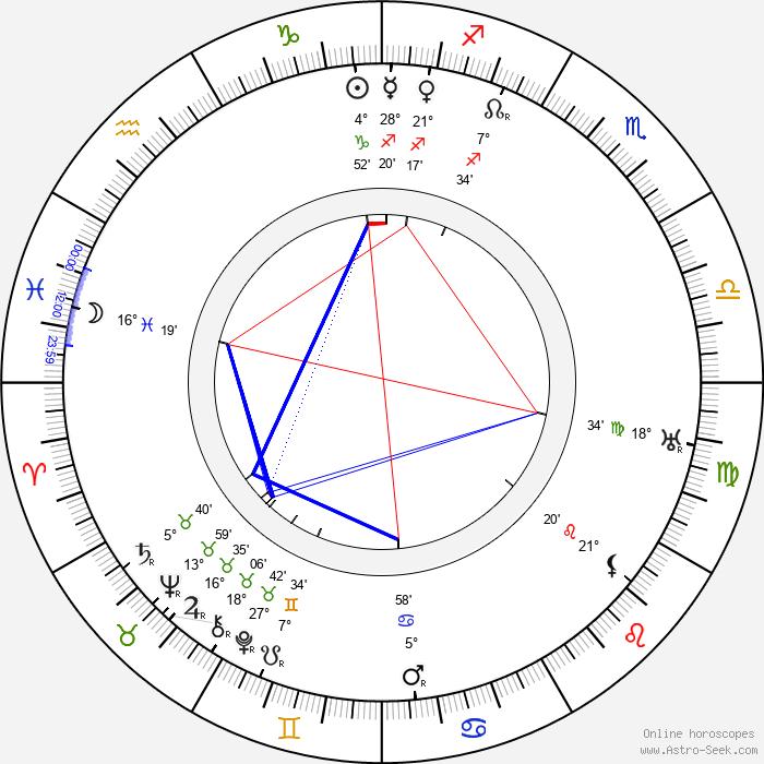 Eugeniusz Koszutski - Birth horoscope chart
