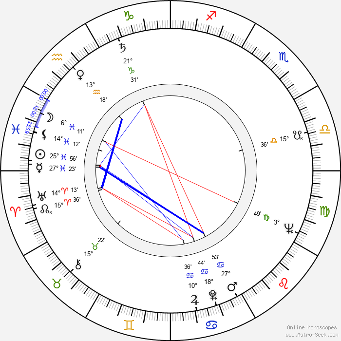 Eugeniusz Robaczewski - Birth horoscope chart