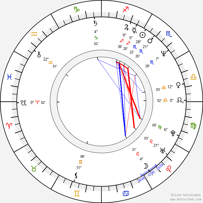 Eulàlia Ramon - Birth horoscope chart