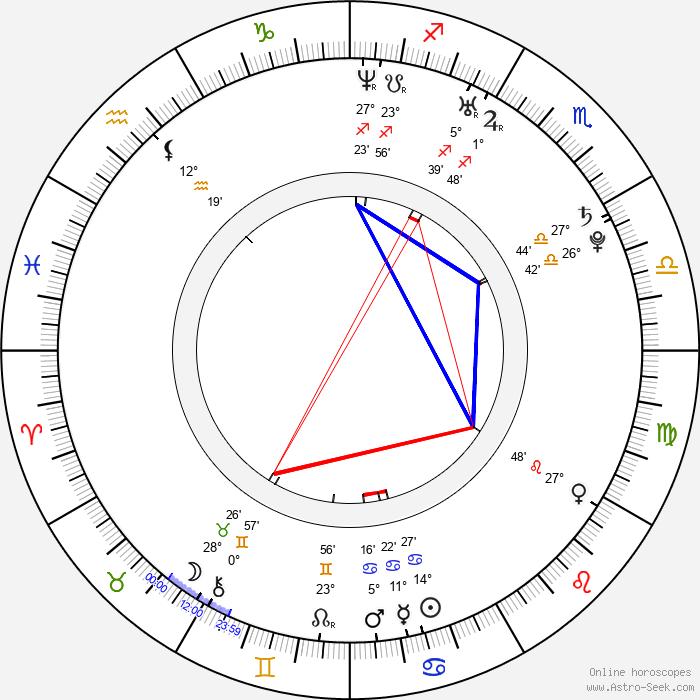 Eun-gyeong Im - Birth horoscope chart