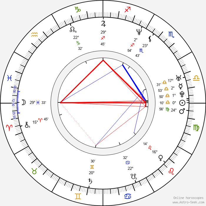 Eun-ha Shim - Birth horoscope chart