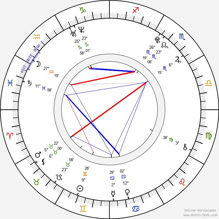 Eun-kyung Shim - Birth horoscope chart
