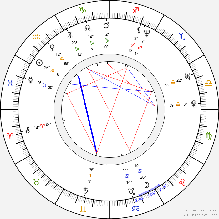 Eun-Kyung Shin - Birth horoscope chart