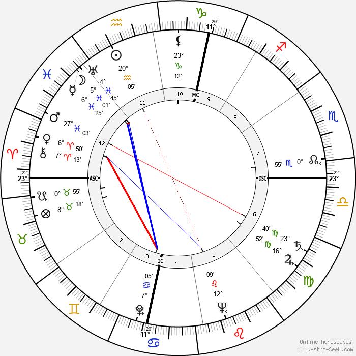 Eusebio Castigliano - Birth horoscope chart