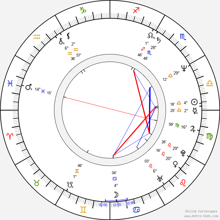 Eva Asterová - Birth horoscope chart