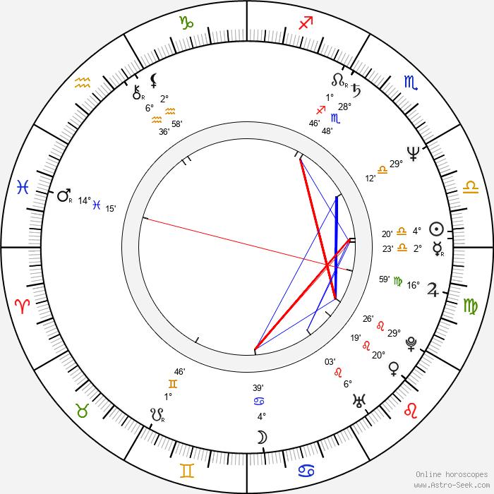 Eva Asterová - Birth horoscope chart