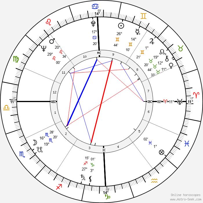 Eva Bartok - Birth horoscope chart