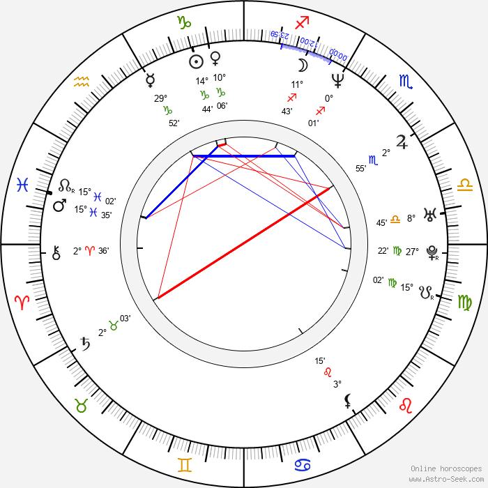 Eva Borušovičová - Birth horoscope chart