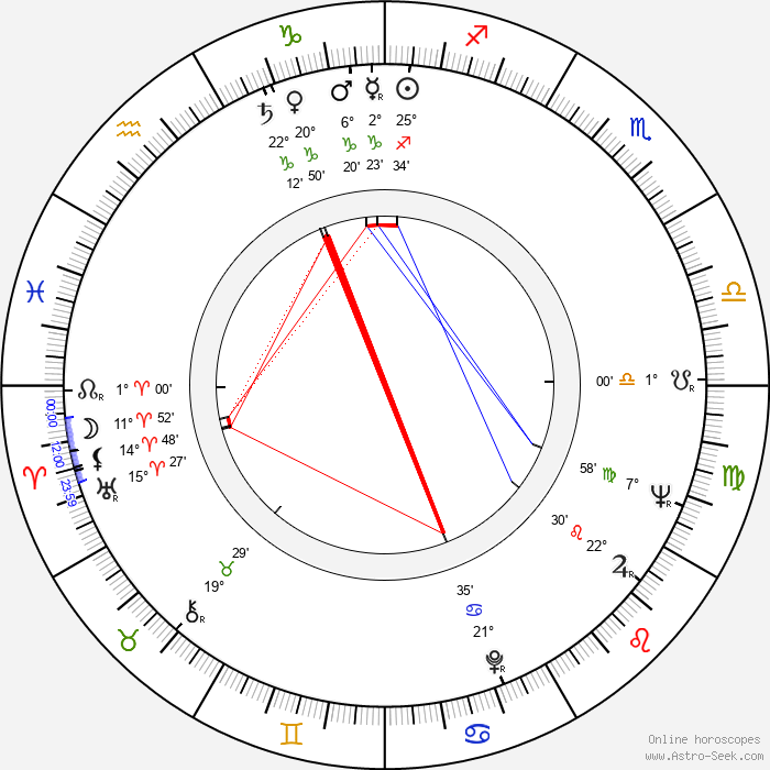 Eva Bosáková - Birth horoscope chart